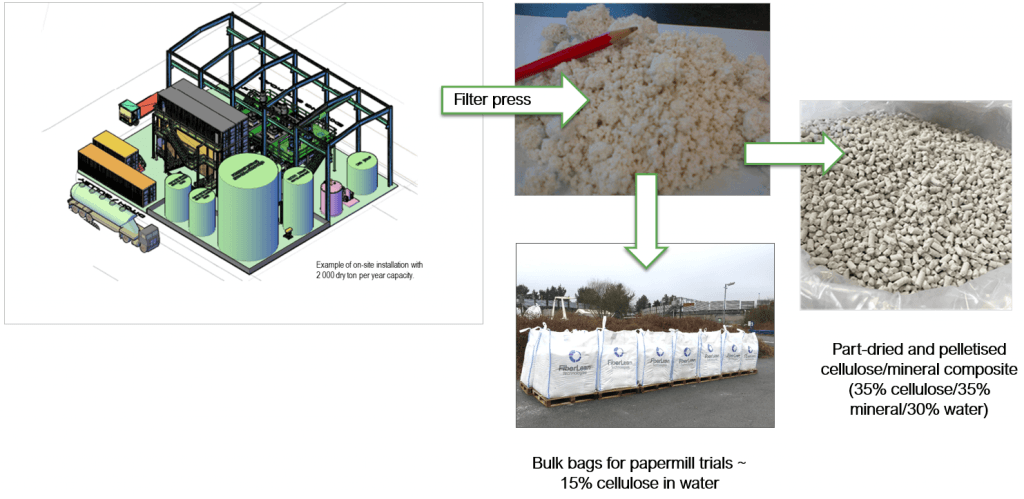FiberLean microfibrillated cellulose production for paper applications