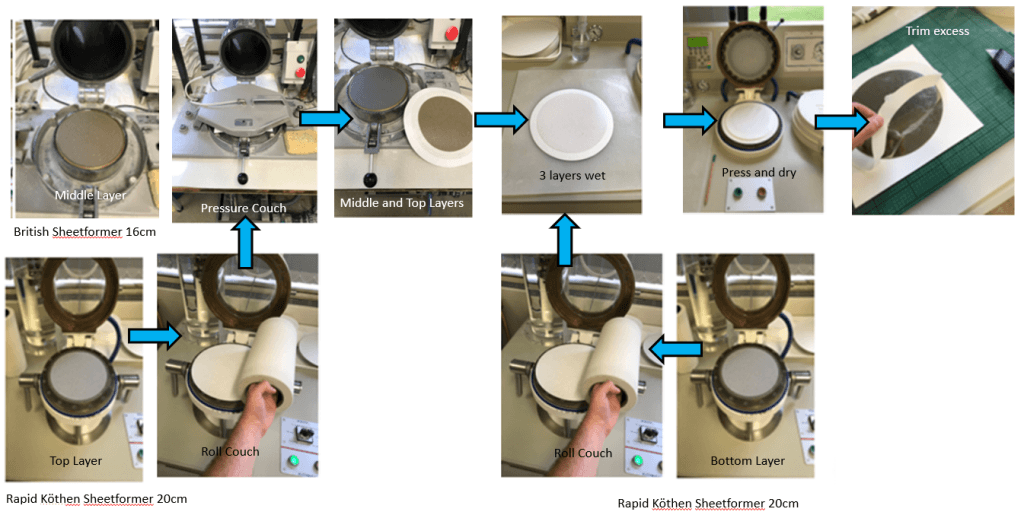Microfibrillated cellulose in Paperboard: Making 3-layer handsheets