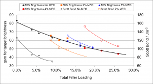 Microfibrillated cellulose in Paperboard: Use of MFC for filler increase and top layer weight reduction